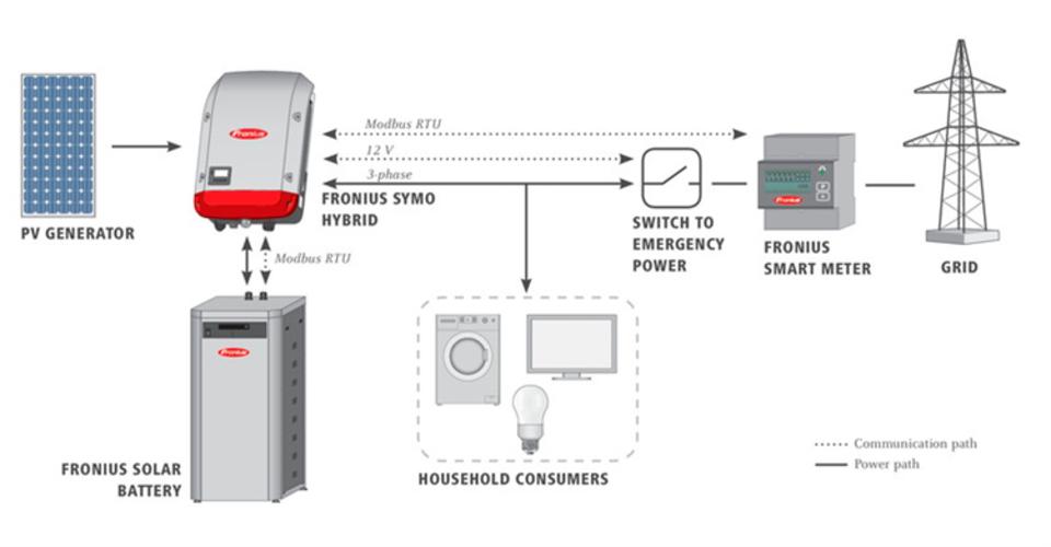 Batterisystem til solcelleanlæg